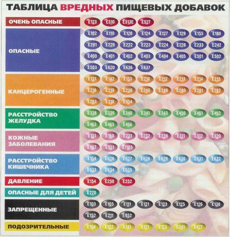 Удобная таблица вредных пищевых добавок