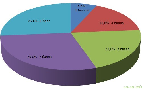 Результаты онлайн тестирования женщин