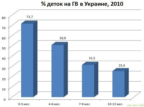 Статистика кормления грудью в Украине