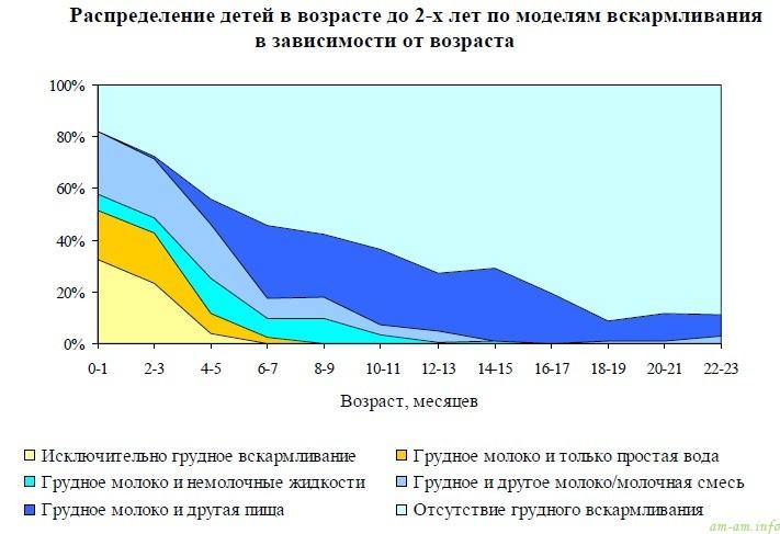 Статистика грудного вскармливания в Беларуси, 2012