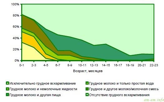 Модели вскармливания младенцев в зависимости от возраста, Республика Беларусь, 2012