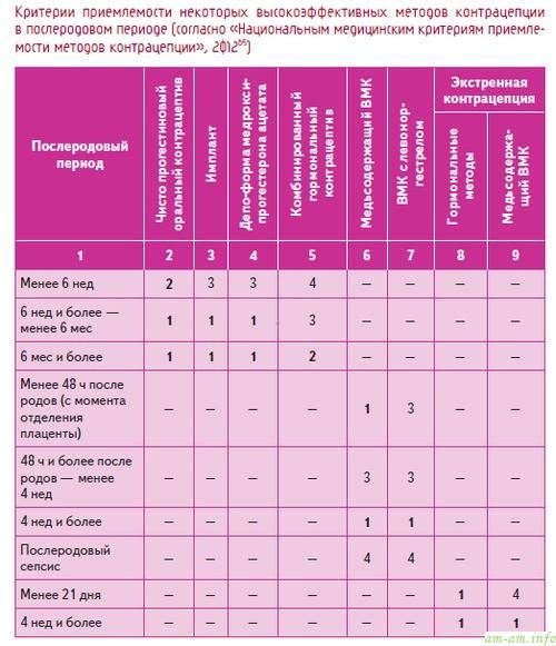 Критерии примелемости методов контрацепции после родов