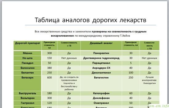 Аналоги дорогих лекарств, таблица дешевых заменителей совместимость с ГВ