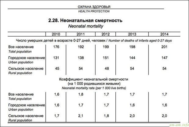статистика младенческой смертности в Беларуси за 2010-2015 годы по данным Национального статистического комитета